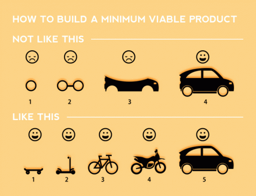 How to Build a Minumum Viable Product
